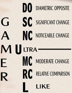 Mentralysis Archetype chart.
